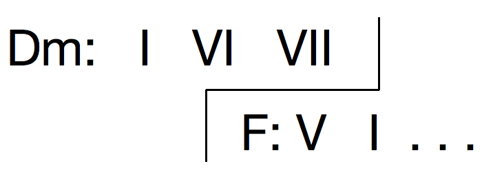 Pivot chord bracket notation: VII of D minor becomes V of F major.