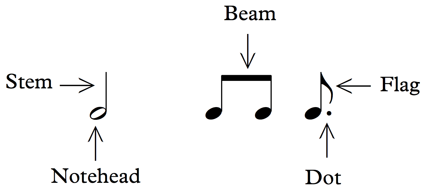 musical notation | Description, Systems, &amp- Note Symbols ...